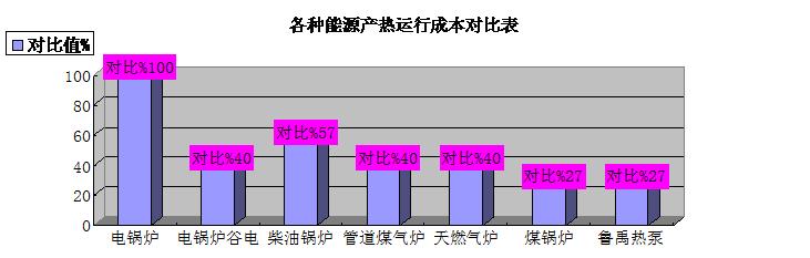 超低温空气源热泵热水器能效对比