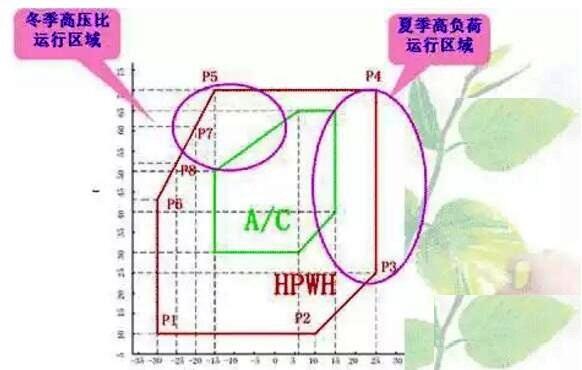 低温空气源热泵和空调压缩机对比